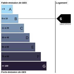 GES : https://graphgen.rodacom.net/energie/ges/214/2021/08/12/6/250/250/graphe/habitation/0/white.png