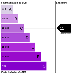 GES : https://graphgen.rodacom.net/energie/ges/231/0/0/0/11/250/250/graphe/habitation/0/white.png