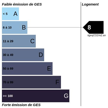 GES : https://graphgen.rodacom.net/energie/ges/273/2021/07/16/8/450/450/graphe/habitation/white.png