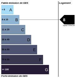 GES : https://graphgen.rodacom.net/energie/ges/280/2021/08/24/8/250/250/graphe/habitation/0/white.png