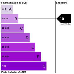 GES : https://graphgen.rodacom.net/energie/ges/304/0/0/0/10/250/250/graphe/habitation/0/white.png