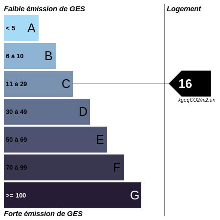 GES : https://graphgen.rodacom.net/energie/ges/312/2021/09/27/16/450/450/graphe/habitation/0/white.png