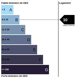 GES : https://graphgen.rodacom.net/energie/ges/320/2021/09/16/10/250/250/graphe/habitation/0/white.png