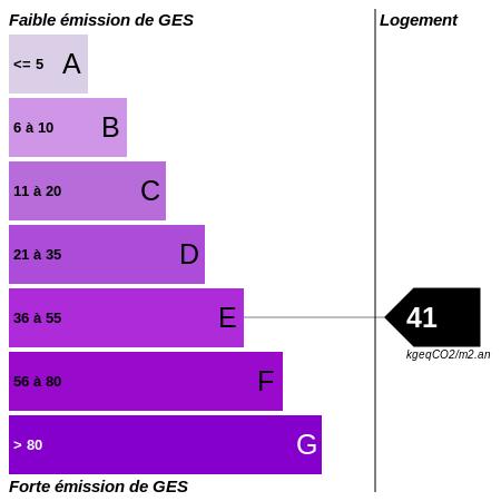 GES : https://graphgen.rodacom.net/energie/ges/41/450/450/graphe/habitation/white.png