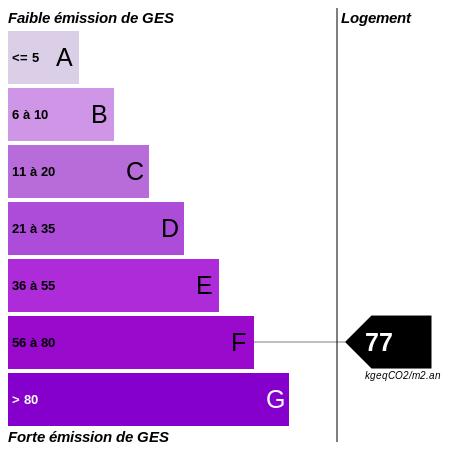 GES : https://graphgen.rodacom.net/energie/ges/420/0/0/0/77/450/450/graphe/habitation/0/white.png