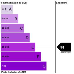 GES : https://graphgen.rodacom.net/energie/ges/44/250/250/graphe/habitation/white.png