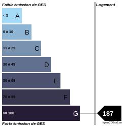 GES : https://graphgen.rodacom.net/energie/ges/615/2021/08/31/187/250/250/graphe/habitation/0/white.png