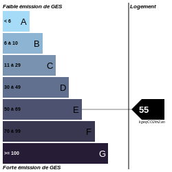 GES : https://graphgen.rodacom.net/energie/ges/629/2021/07/12/55/250/250/graphe/habitation/0/white.png