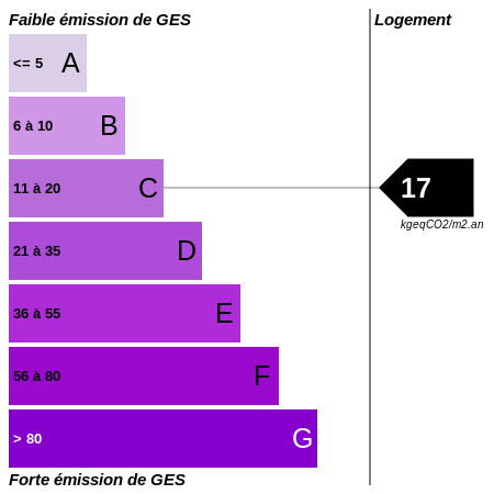 GES : https://graphgen.rodacom.net/energie/ges/73/2018/05/17/17/450/450/graphe/habitation/0/white.png