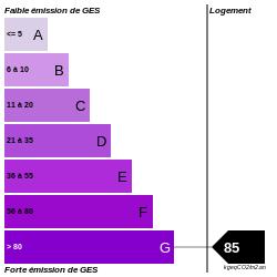 GES : https://graphgen.rodacom.net/energie/ges/85/250/250/graphe/habitation/white.png