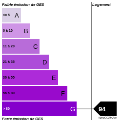 GES : https://graphgen.rodacom.net/energie/ges/94/250/250/graphe/habitation/white.png