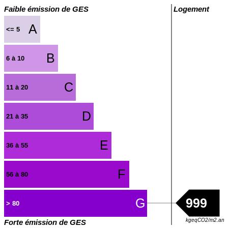 GES : https://graphgen.rodacom.net/energie/ges/999/450/450/graphe/habitation/white.png